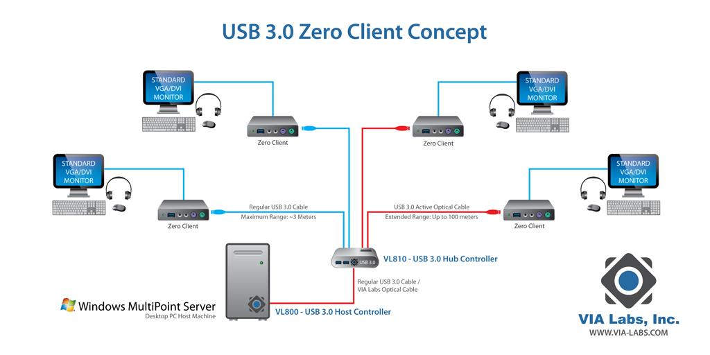 Topologi Zero Client